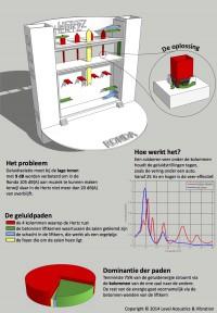 Infographic geluidpaden