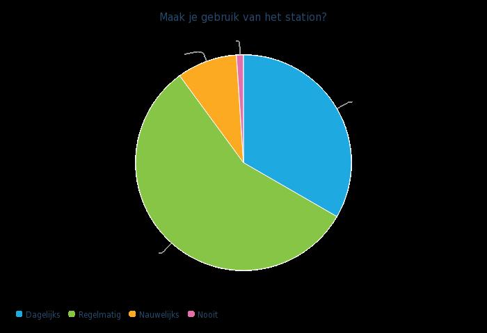 maak-je-gebruik-van-het-station-cirkeldiagram